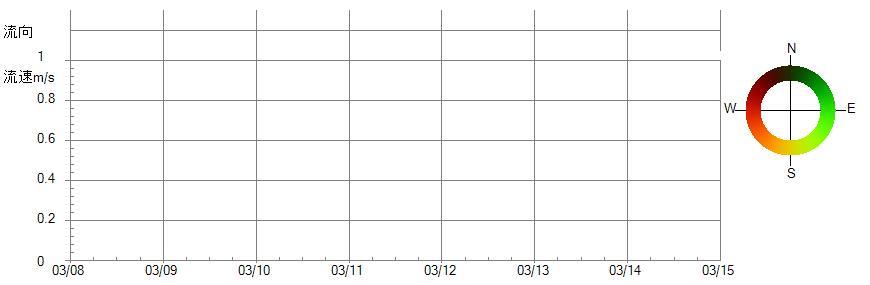流向流速グラフ