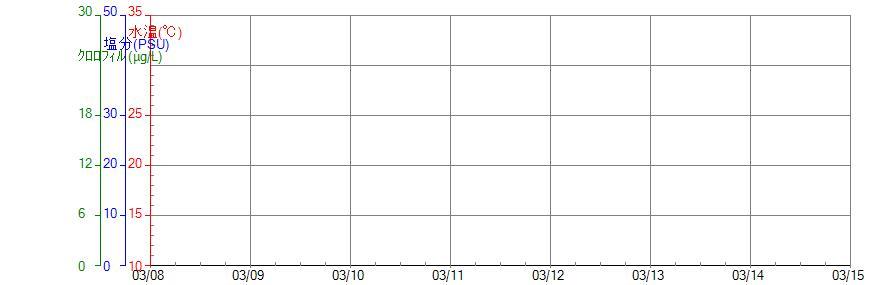 水質計グラフ